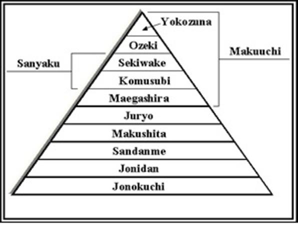 http://www.sumotalk.com/structure.htm